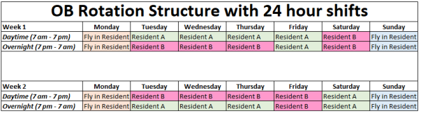 OB 24 Hour Shift Structure